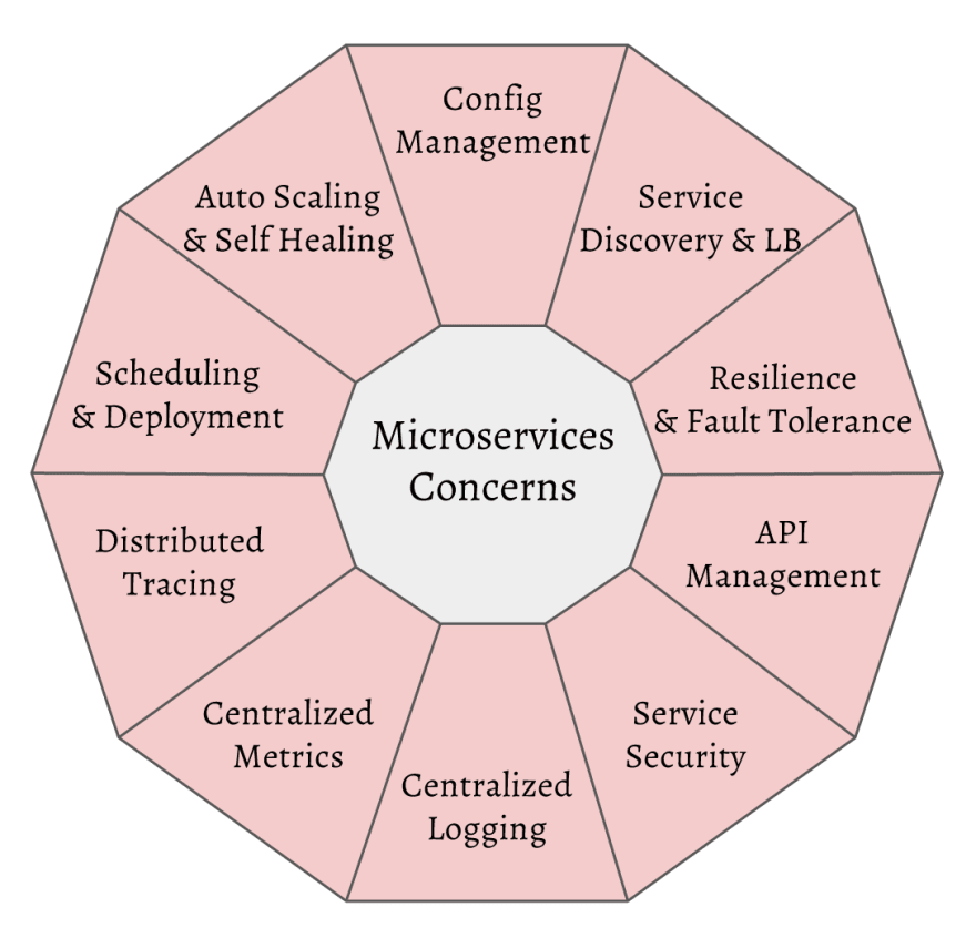 microservices concerns