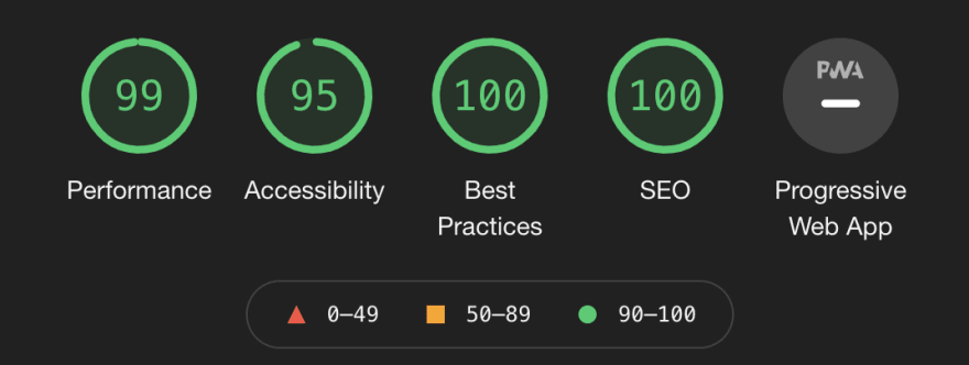 my blog's lighthouse results