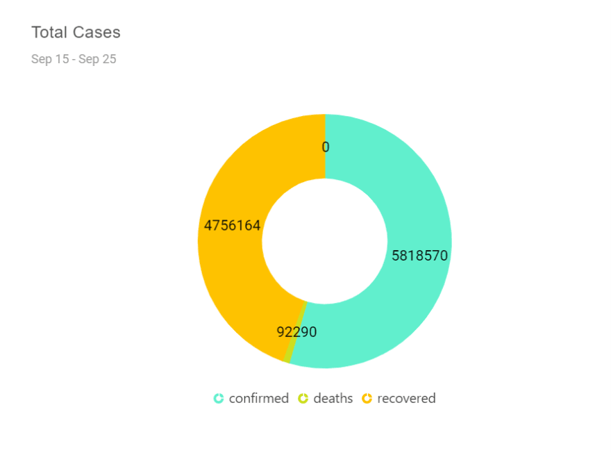 Pie Chart Showing COVID-19 Cases