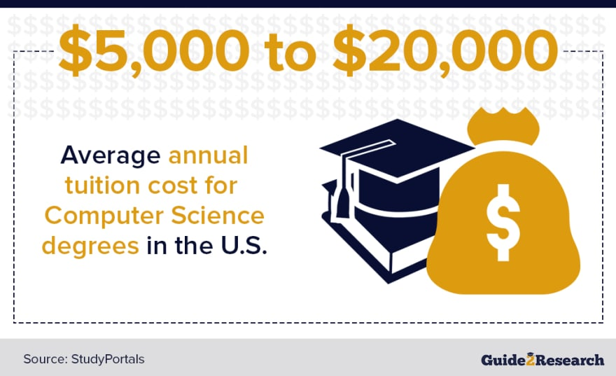 Computer Science Degree Cost