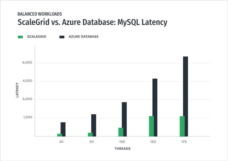 MySQL - ScaleGrid vs Azure Databases – Balanced Workload Latency Performance Graph