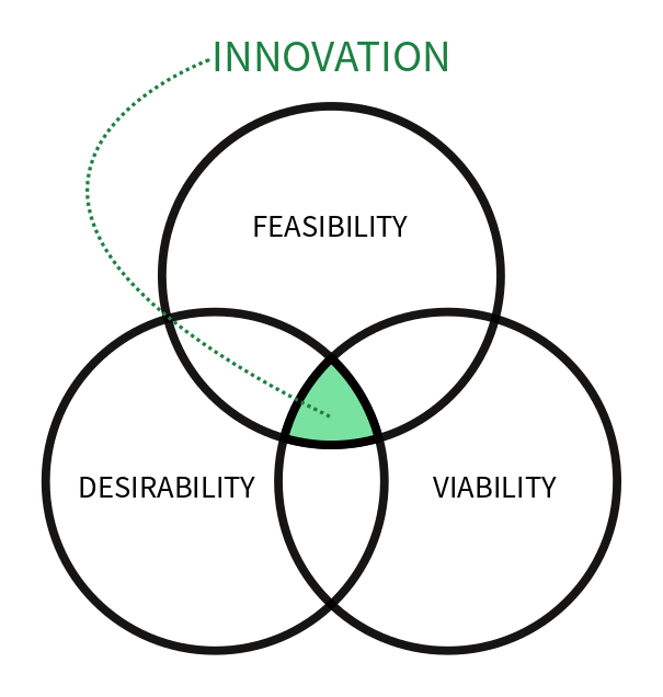 Fig1: what is innovation?