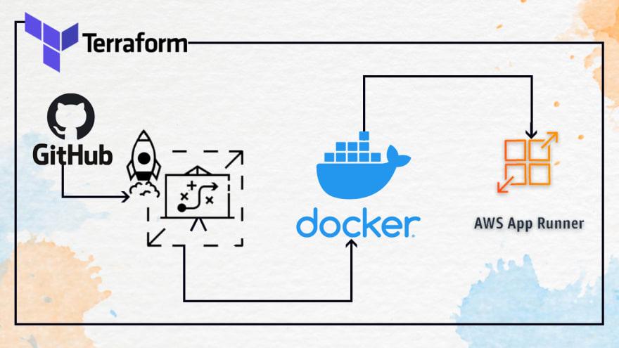Terraform — Deploy Nodejs Application with AWS AppRunner