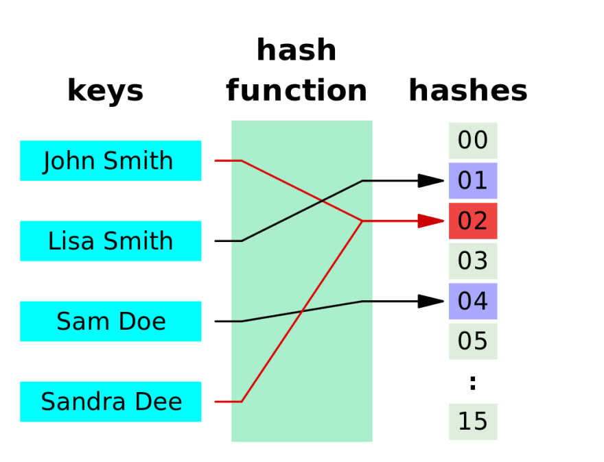 Hash function illustration
