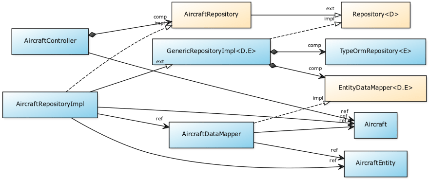 Implementing SOLID and the onion architecture in Node js with