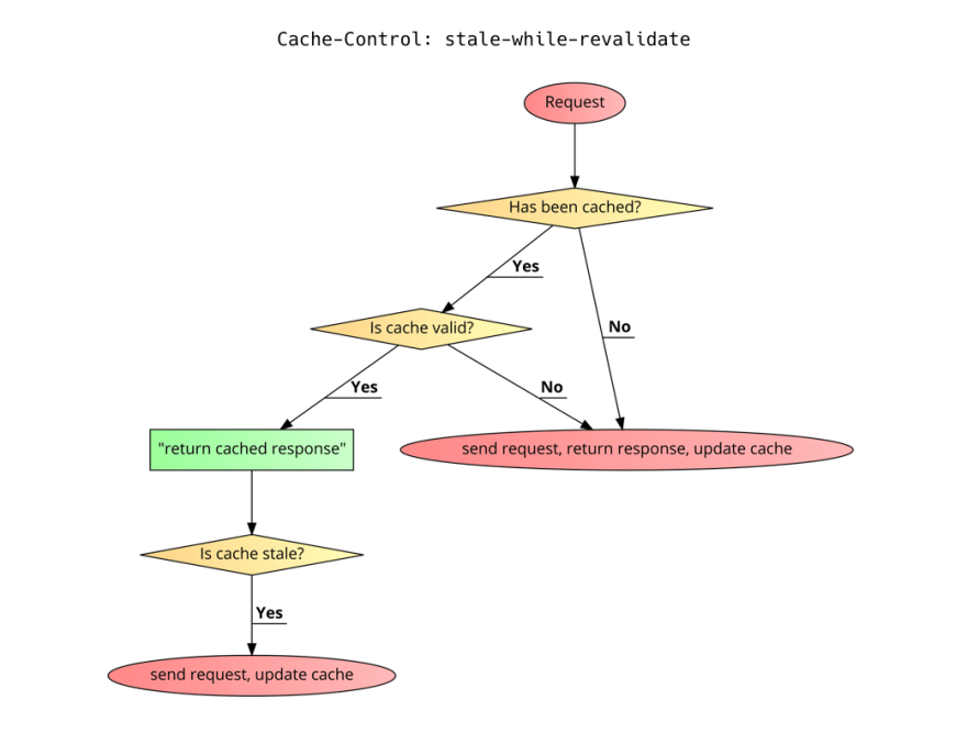 A flowchart tracking stale-while-revalidate logic. It starts with a request. If it's not cached, or if the cache is invalid, the request is sent, the response is returned, and the cache is updated. Otherwise, the cached response is returned, after which the cache is checked for staleness. If it's stale, a request is sent and the cache is updated.
