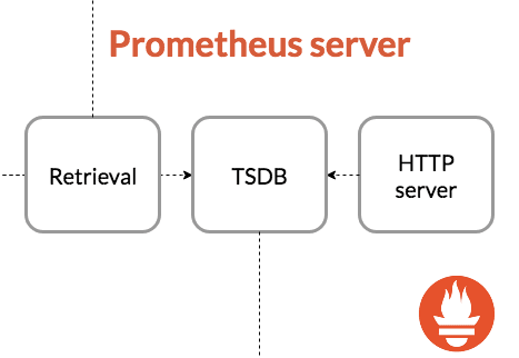 Prometheus Server