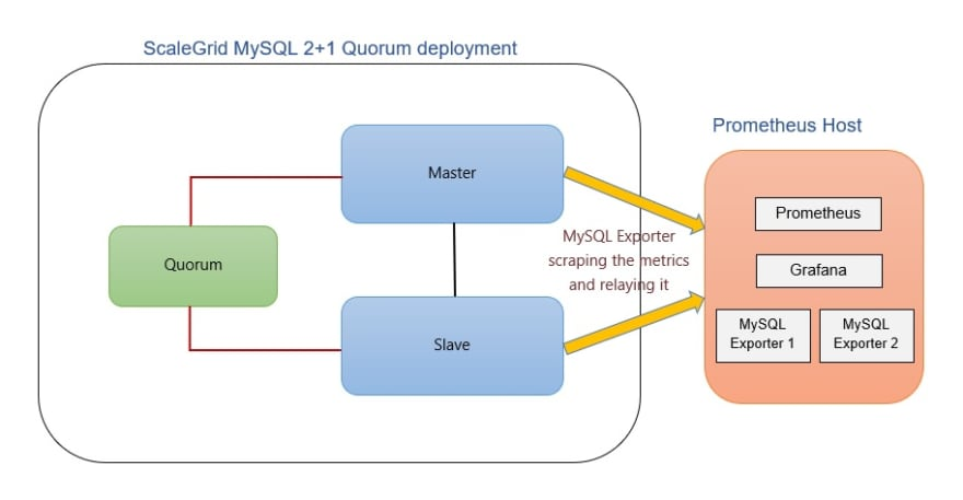 Prometheus block diagram - host for MySQL master slave quorum deployment with Grafana