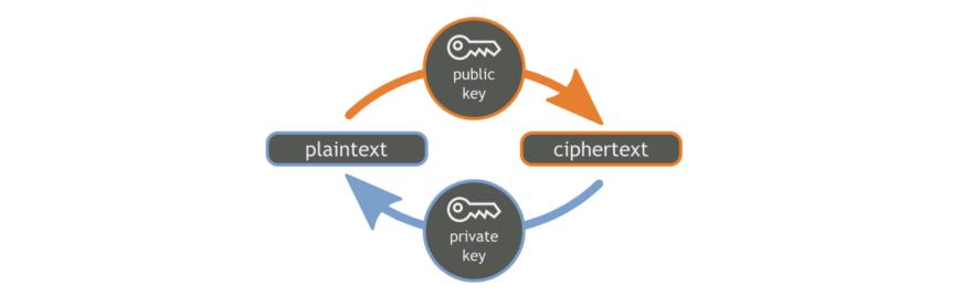 key-encryption of Instant messaging platform