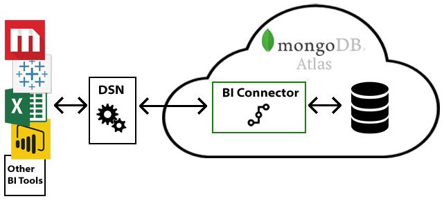 Arquitetura MongoDB Atlas