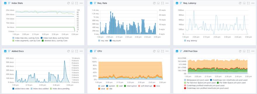 Solr metrics overview