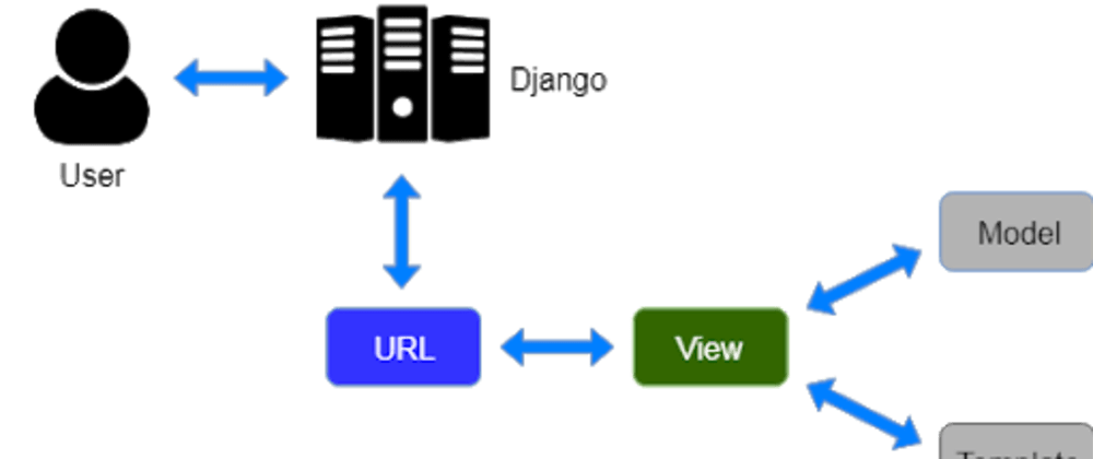 Cover image for MVT PATTERN OF DJANGO