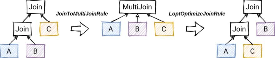 Multi-join Rule