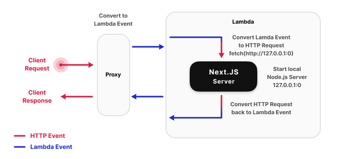 Routing flow of a request sent to a serverless Next.js function