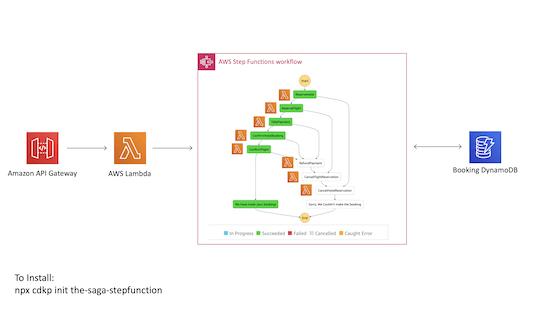 saga step function arch