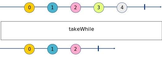 takeWhile Marble Diagram