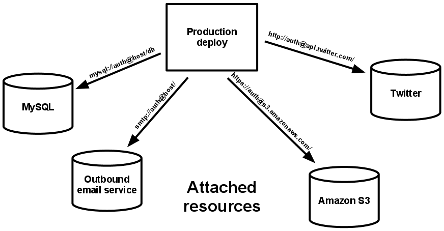 A production deploy attached to four backing services.