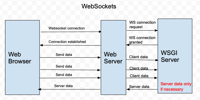 WebSocket vs  Long polling HTTP - DEV Community 👩 💻👨 💻
