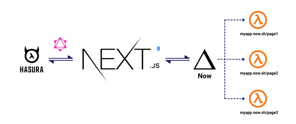 Cover image for Build and Deploy Serverless React Apps with Next.js 8 and Zeit Now