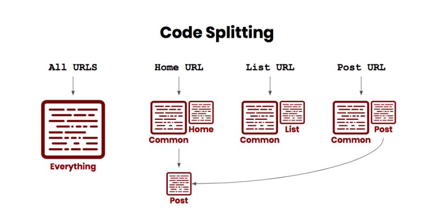 How code-splitting works
