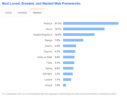 most wanted web frameworks diagram with react on the first place