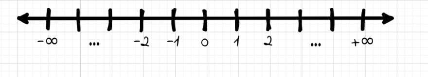 The number line