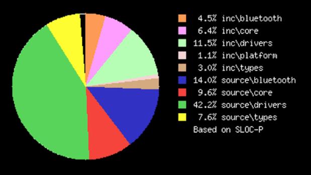LOC Metrics Pie - microbit-dal