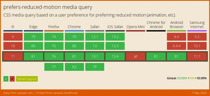 prefers-reduced-motion browser support