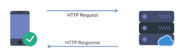 """A client, like a browser on a smartphone (left), makes a request to a """"backend"""" service (right) using the HTTP protocol."""