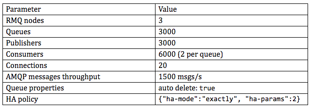 load test table