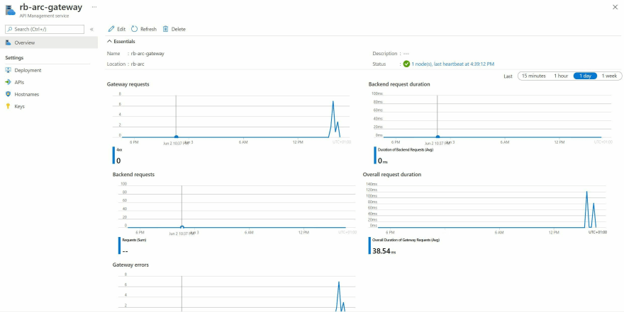 Screenshot showing the metrics available in the API Management Service Azure Portal blade for the self-hosted gateway