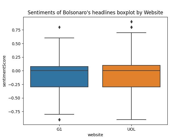 Sentiments boxplot by website