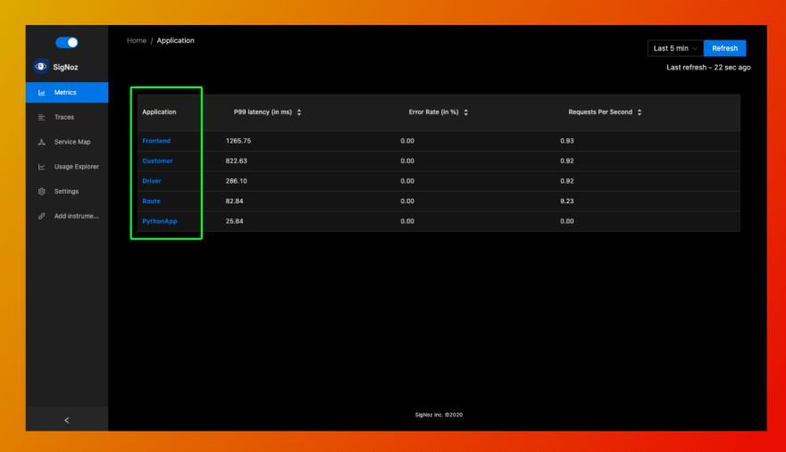 List of application on SigNoz dashboard