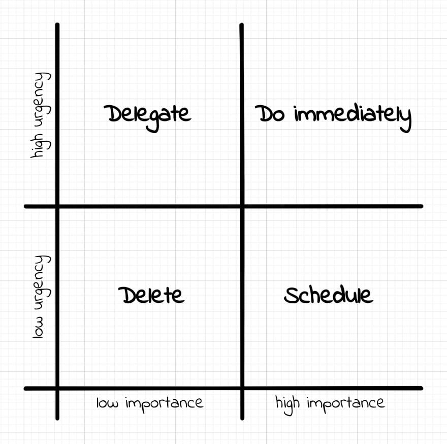 Original Eisenhower matrix