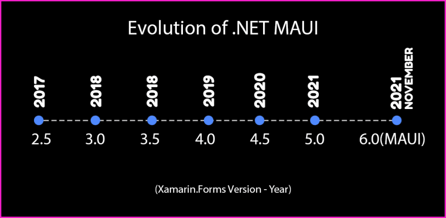 Evolution of .NET MAUI from Xamarin.Forms