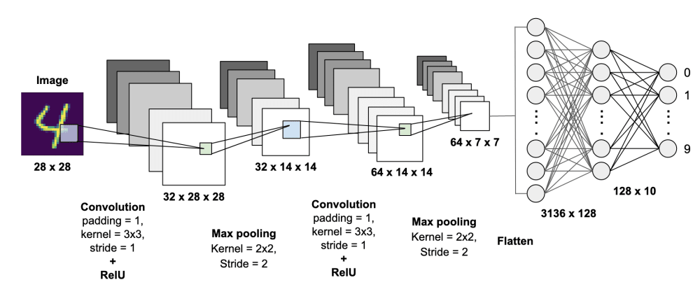 Cover image for Convolutional Neural Networks (CNN) in a Brief