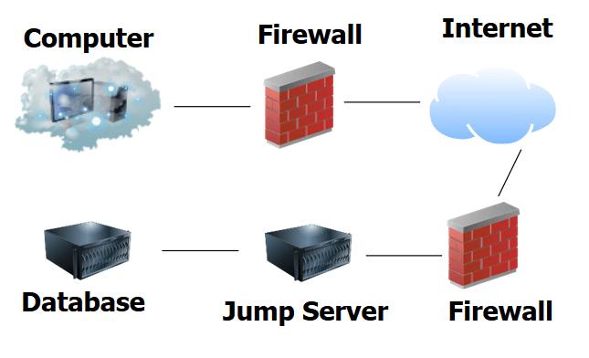 Jump Server Process