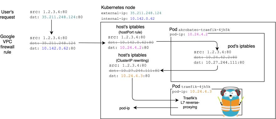 Packet routing using Akrobateo, Traefik and iptables