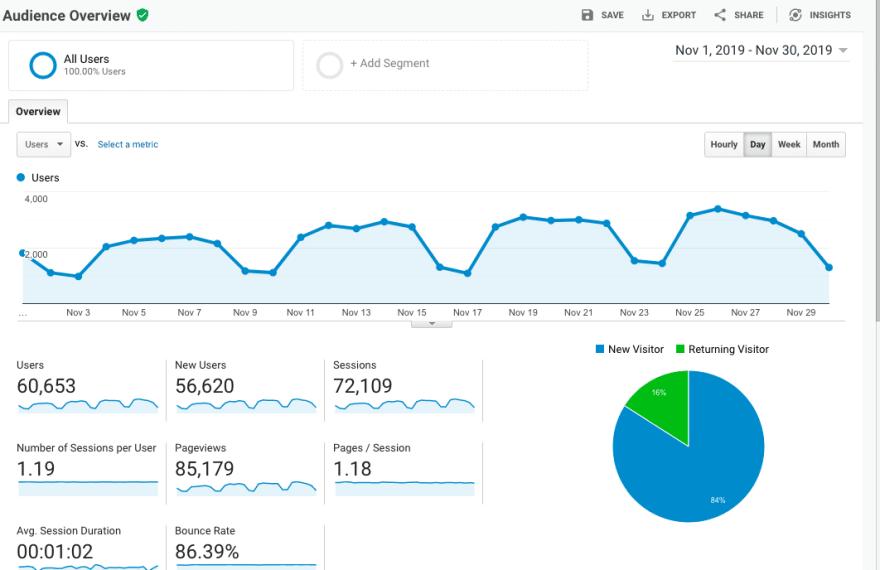 reactgo.com google analytics