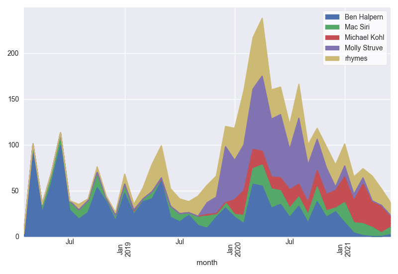 Top forem committers over time showing the old timers: Ben, Mac, Molly, Michael, and rhymes