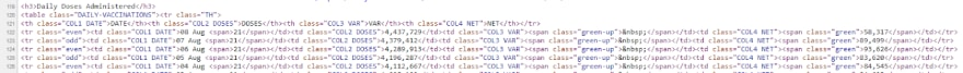 The source code for the COVID LIVE website showing the table of daily vaccinations that I am interested in.