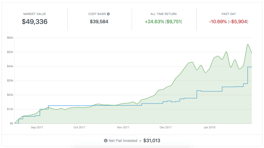 CoinTracker dashboard overview page