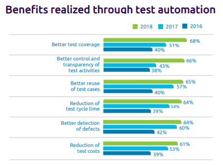 benefits_realized_through_test_automation