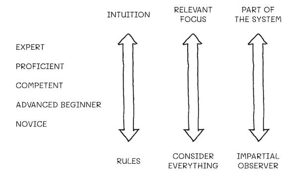Dreyfus Model - Aquisition of Skills