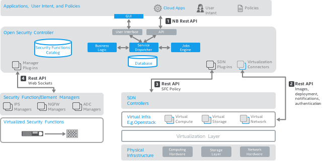 Open Security Controller Architecture Details