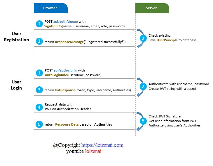 Angular 9 Spring Boot Security Jwt Token Authentication Work Process Diagram