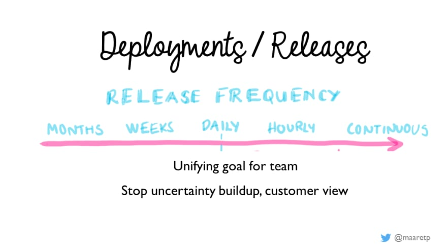 Deployments/Releases