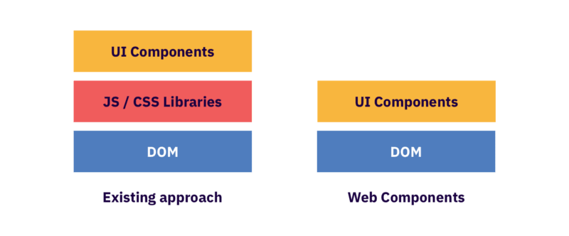 Difference between the existing approach and the Web Components<br>