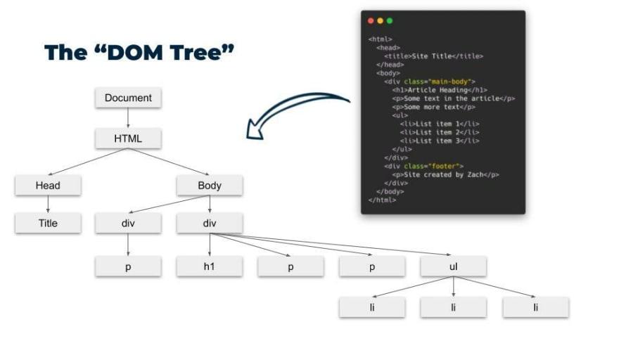 dom tree visual
