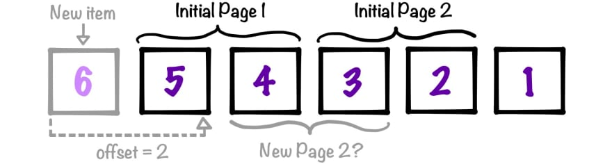 Diagram of page window confusion with offset-based pagination